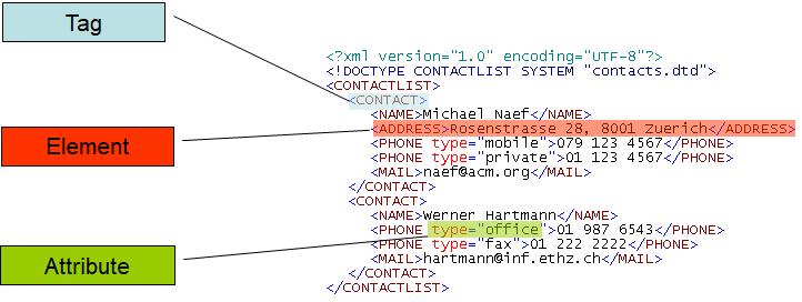 Abbildung 4 1 Beispielhafte Xml Datei Download 14